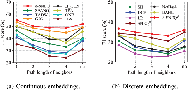 Figure 3 for Semi-supervised Network Embedding with Differentiable Deep Quantisation