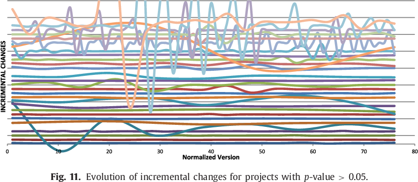 Fig. 11. Evolution of incremental changes for projects with p-value > 0.05.