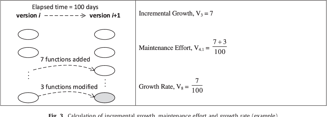 Fig. 3. Calculation of incremental growth, maintenance effort and growth rate (example).