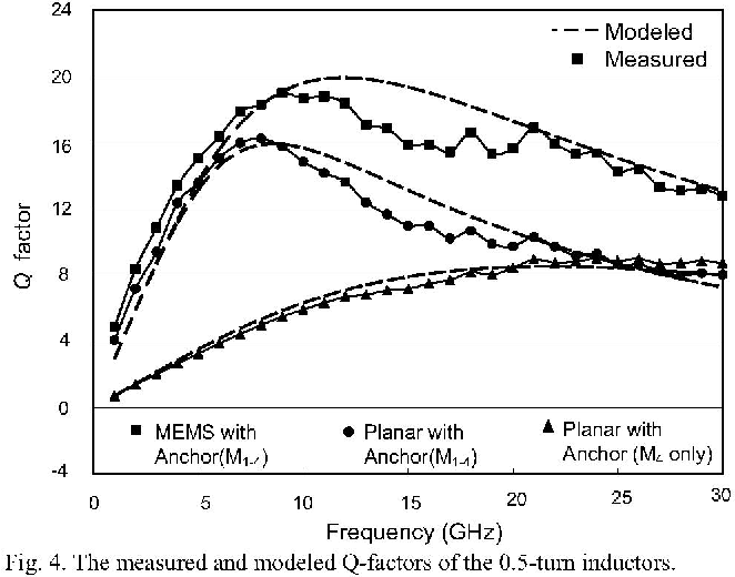 Fig. 4. The measured and modeled Q-factors of the 0.5-turn inductors.
