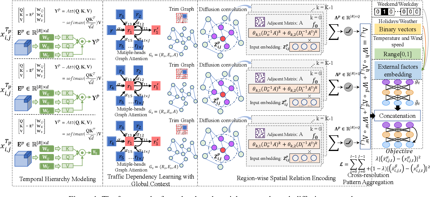 Figure 1 for Traffic Flow Forecasting with Spatial-Temporal Graph Diffusion Network