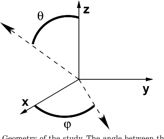 Fig. 1. Geometry of the study. The angle between the optical axis and the z axis in the x–z plane is denoted by . The angle between the optical axis and the x axis in the x–y plane is denoted by .