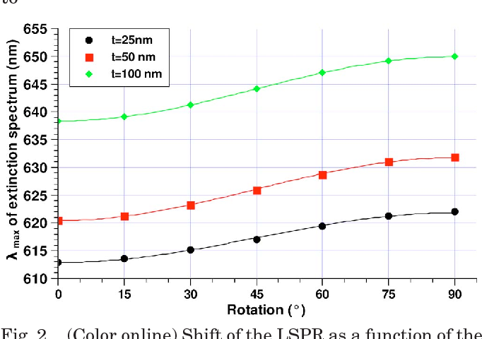 Fig. 2. (Color online) Shift of the LSPR as a function of the orientation of the optical axis for different CLM thicknesses (dots) and fitting curves (continuous lines).