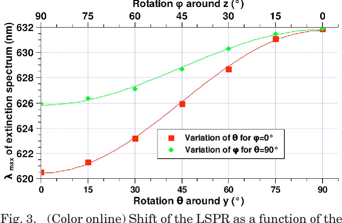 Fig. 3. (Color online) Shift of the LSPR as a function of the orientation of the director in the x–y plane.