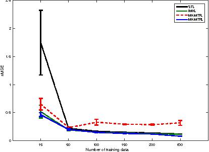 Figure 4 for Multi-Task Multiple Kernel Relationship Learning