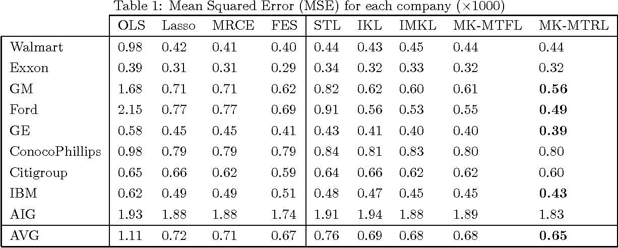 Figure 1 for Multi-Task Multiple Kernel Relationship Learning