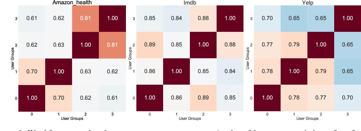 Figure 2 for User Factor Adaptation for User Embedding via Multitask Learning