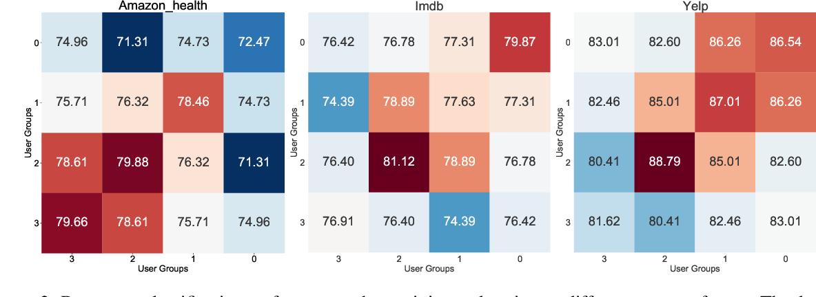 Figure 3 for User Factor Adaptation for User Embedding via Multitask Learning