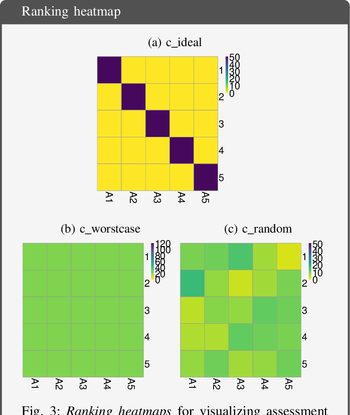 Figure 3 for Methods and open-source toolkit for analyzing and visualizing challenge results