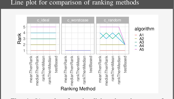 Figure 4 for Methods and open-source toolkit for analyzing and visualizing challenge results