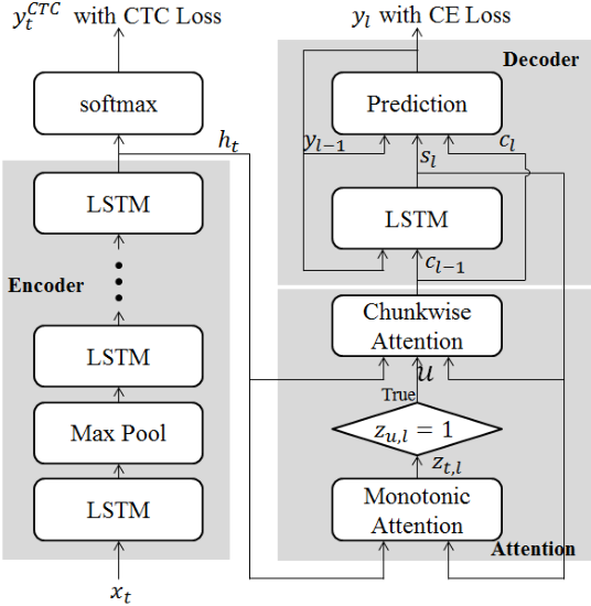 Figure 1 for Attention based on-device streaming speech recognition with large speech corpus