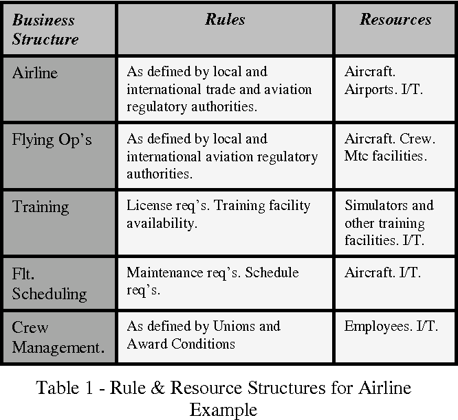 Table 1 provides some examples of rule and resource structures that could apply to this organisation.