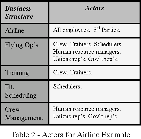 Table 2 - Actors for Airline Example