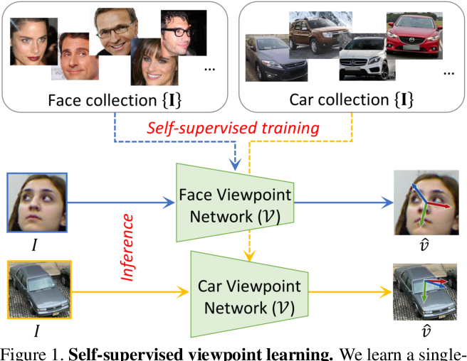 Figure 1 for Self-Supervised Viewpoint Learning From Image Collections