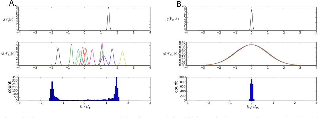 Figure 3 for Overpruning in Variational Bayesian Neural Networks