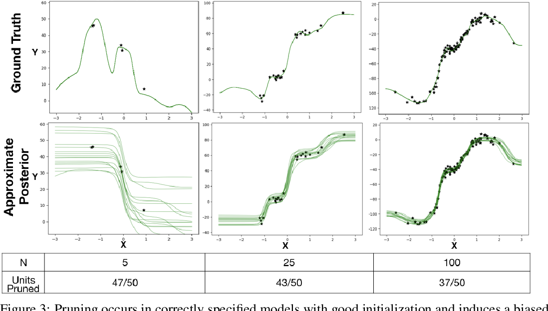 Figure 4 for Overpruning in Variational Bayesian Neural Networks