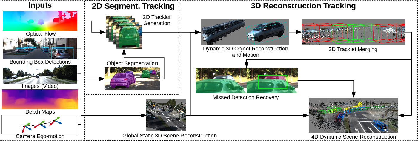 Figure 3 for Track to Reconstruct and Reconstruct to Track