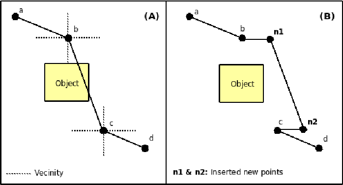Figure 2 for A Multi-stage Probabilistic Algorithm for Dynamic Path-Planning