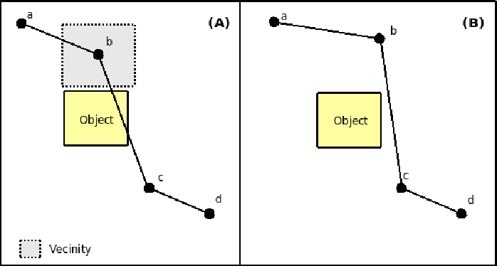 Figure 3 for A Multi-stage Probabilistic Algorithm for Dynamic Path-Planning