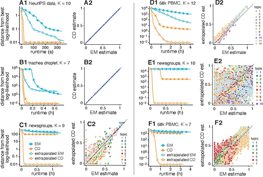 Figure 3 for Non-negative matrix factorization algorithms greatly improve topic model fits