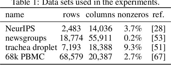 Figure 2 for Non-negative matrix factorization algorithms greatly improve topic model fits