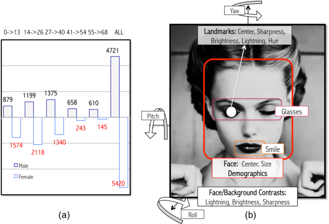 Figure 1 for The Beauty of Capturing Faces: Rating the Quality of Digital Portraits