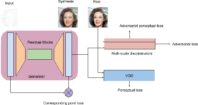 Figure 3 for X-GANs: Image Reconstruction Made Easy for Extreme Cases