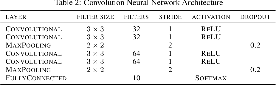 Figure 4 for Variational Beam Search for Online Learning with Distribution Shifts
