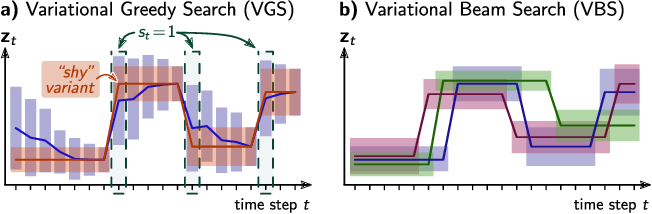 Figure 1 for Variational Beam Search for Online Learning with Distribution Shifts