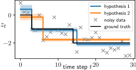 Figure 3 for Variational Beam Search for Online Learning with Distribution Shifts