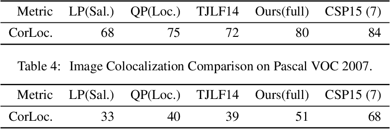 Figure 3 for Foreground Clustering for Joint Segmentation and Localization in Videos and Images