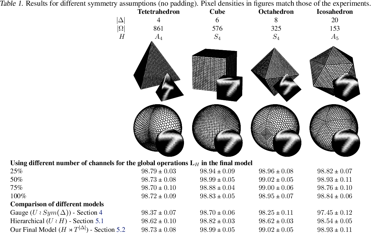 Figure 2 for Equivariant Networks for Pixelized Spheres