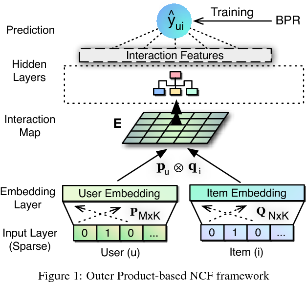 Figure 1 for Outer Product-based Neural Collaborative Filtering