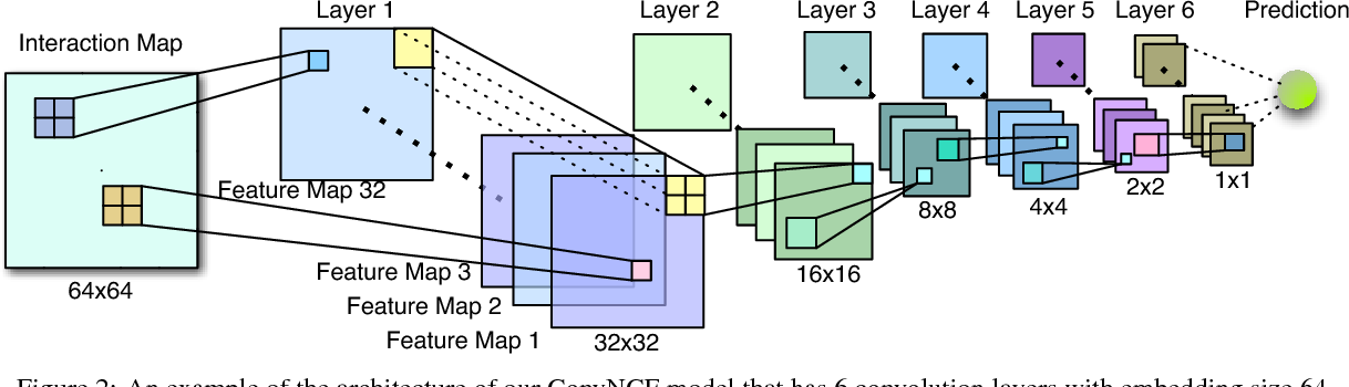 Figure 3 for Outer Product-based Neural Collaborative Filtering