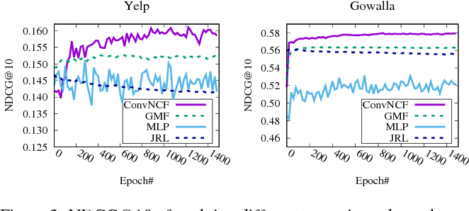 Figure 4 for Outer Product-based Neural Collaborative Filtering