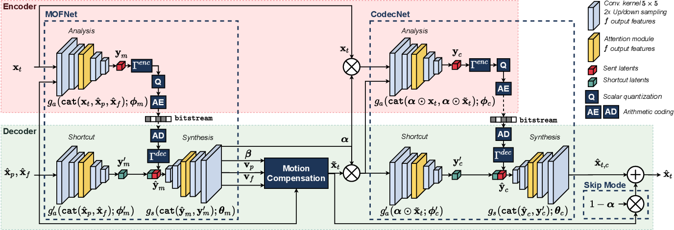 Figure 2 for Conditional Coding and Variable Bitrate for Practical Learned Video Coding