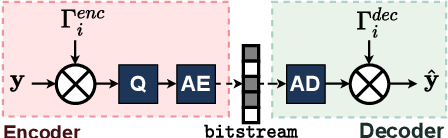 Figure 4 for Conditional Coding and Variable Bitrate for Practical Learned Video Coding