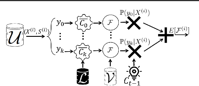Figure 3 for Fair Active Learning
