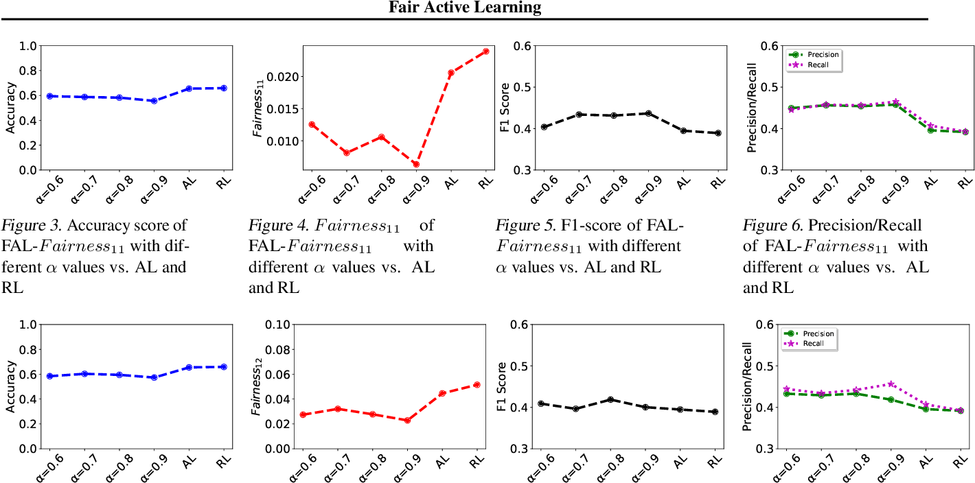 Figure 4 for Fair Active Learning
