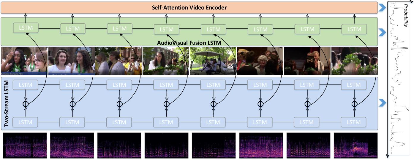 Figure 1 for AudioVisual Video Summarization