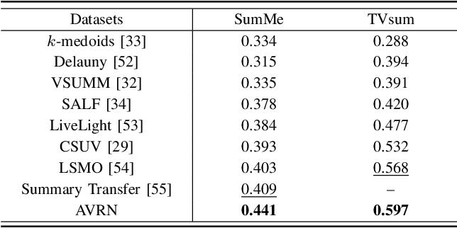 Figure 4 for AudioVisual Video Summarization