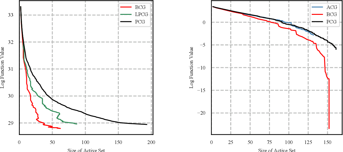 Figure 2 for Blended Conditional Gradients: the unconditioning of conditional gradients