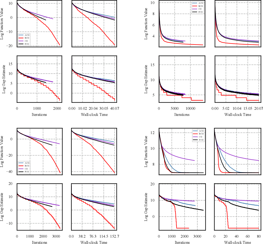 Figure 3 for Blended Conditional Gradients: the unconditioning of conditional gradients