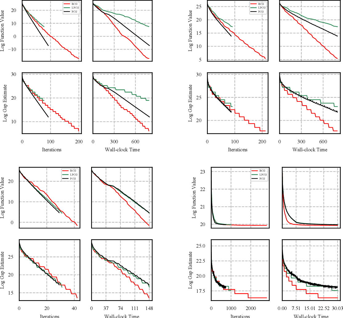 Figure 4 for Blended Conditional Gradients: the unconditioning of conditional gradients