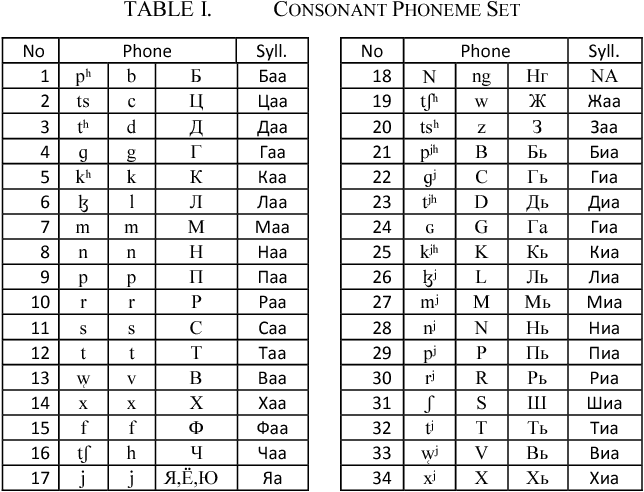 An evaluation of Mongolian data-driven Text-to-Speech