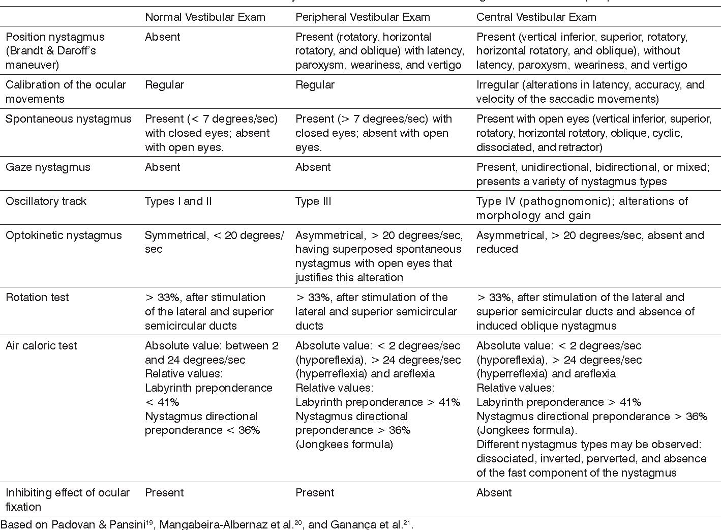 Table 1 from Vestibular findings in autosomal recessive ataxia