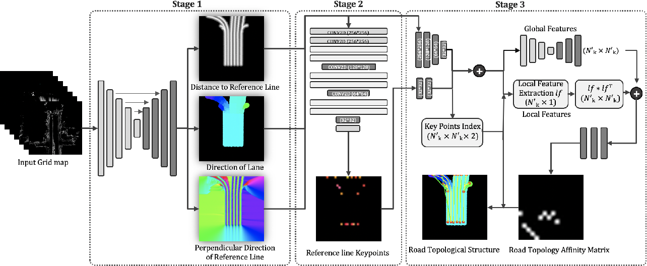 Figure 3 for Hierarchical Road Topology Learning for Urban Map-less Driving