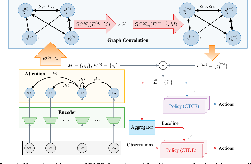 Figure 1 for Deep Implicit Coordination Graphs for Multi-agent Reinforcement Learning