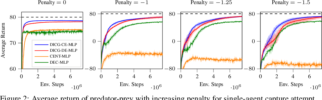 Figure 3 for Deep Implicit Coordination Graphs for Multi-agent Reinforcement Learning