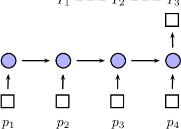 Figure 1 for Fine-grained Event Learning of Human-Object Interaction with LSTM-CRF